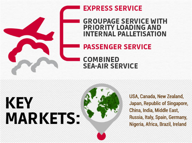 Import/Export/CrossTrade - By Air
